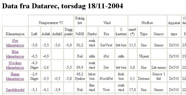Vindstyrke tabell